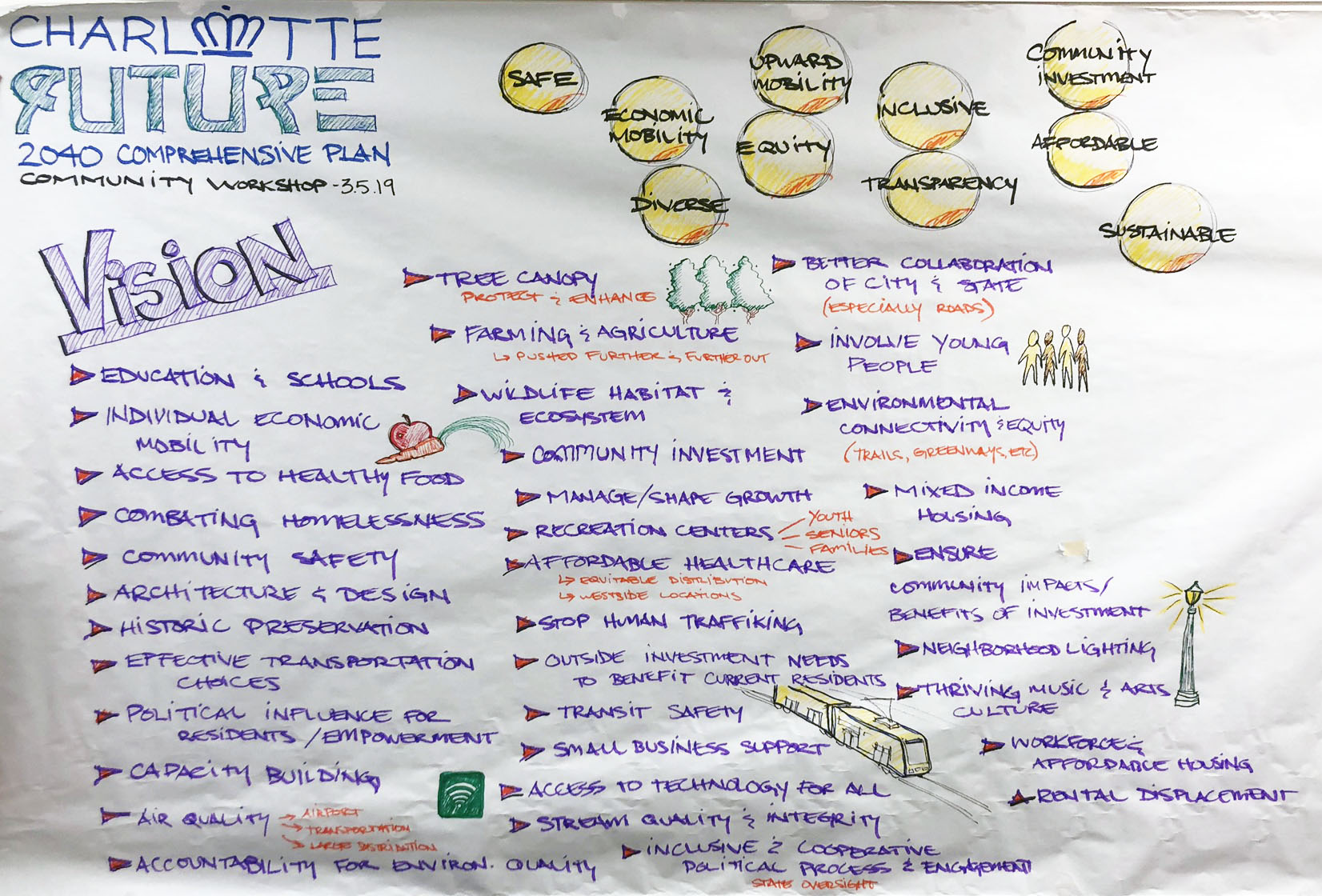 Image of hand taken notes from the vision and values workshop held on Tuesday, March 5th.