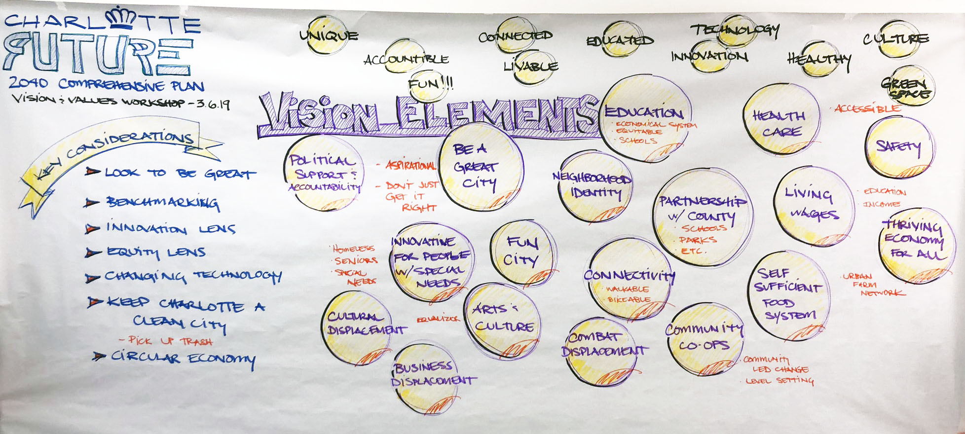 Image of the hand notes from the vision and values workshop on March 6th